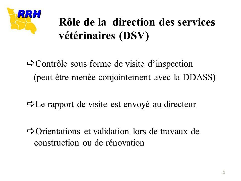 4 Contrôle sous forme de visite dinspection (peut être menée conjointement avec la DDASS) Le rapport de visite est envoyé au directeur Orientations et