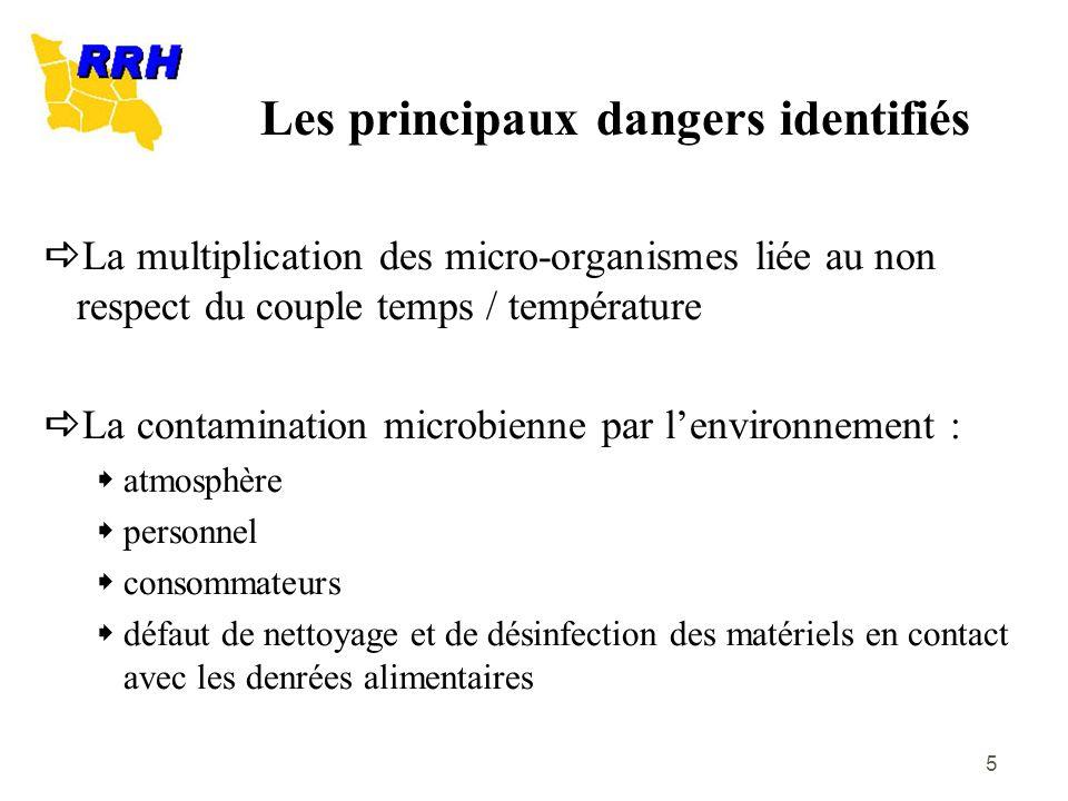 5 La multiplication des micro-organismes liée au non respect du couple temps / température La contamination microbienne par lenvironnement : atmosphèr