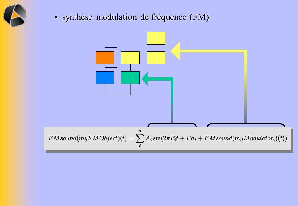 synthèse modulation de fréquence (FM) synthèse modulation de fréquence (FM)