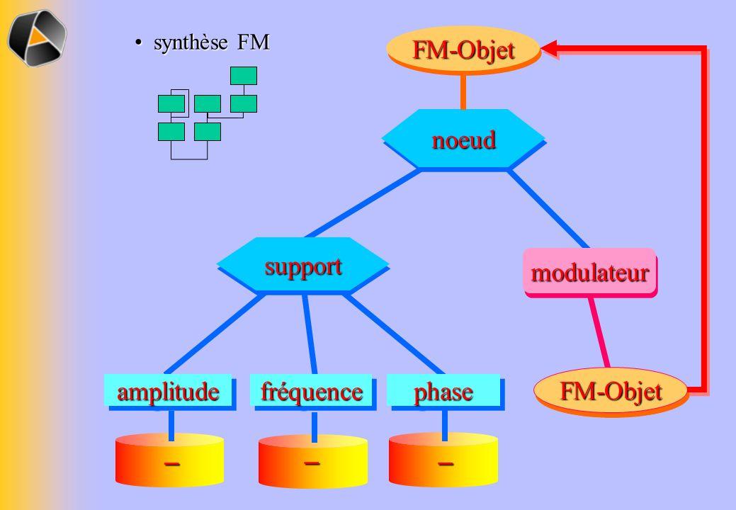 noeudnoeud FM-ObjetFM-Objet – – amplitudeamplitudephasephasefréquencefréquence synthèse FM synthèse FM – supportsupport modulateurmodulateur FM-ObjetF