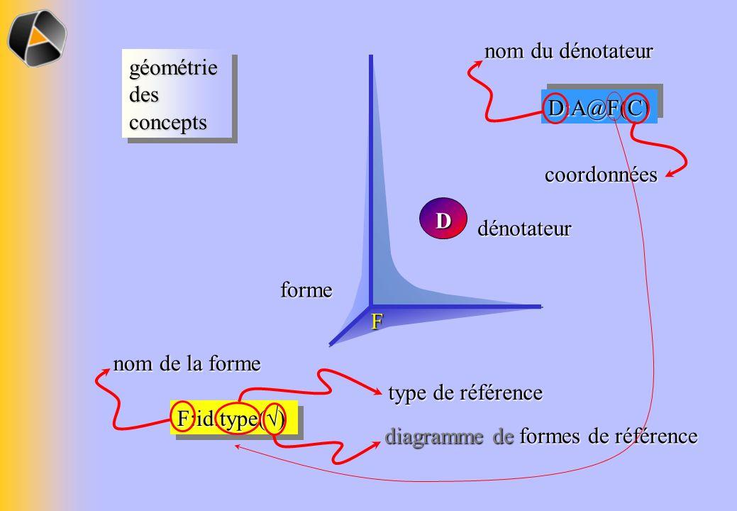 F:id.type( ) D:A@F(C)D:A@F(C) D point espace F dénotateur forme forme nom de la forme nom du dénotateur coordonnées type de référence diagramme de for