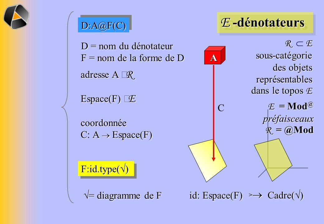 Cadre( ) > id: Espace(F) F:id.type( ) E -dénotateurs D = nom du dénotateur F = nom de la forme de D A adresse A R C D:A@F(C)D:A@F(C) R E sous-catégorie des objets représentables dans le topos E = diagramme de F = diagramme de F Espace(F) E coordonnée CA Espace(F) C A Espace(F) E = Mod @ préfaisceaux R = @Mod