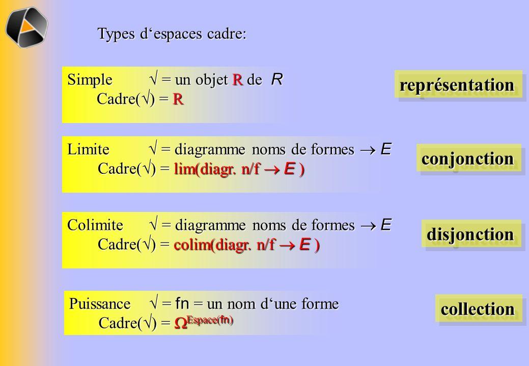 Types despaces cadre: Simple = un objet R de R Cadre( ) = R représentationreprésentation Limite = diagramme noms de formes E Cadre( ) = lim(diagr.