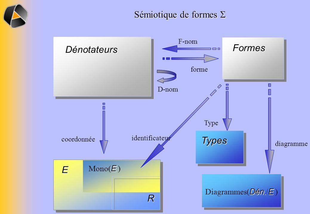 E E Mono( E ) R Dénotateurs Formes Dén. E Diagrammes( Dén./ E ) coordonnée identificateur D-nom F-nom forme Type diagramme Types Sémiotique de formes