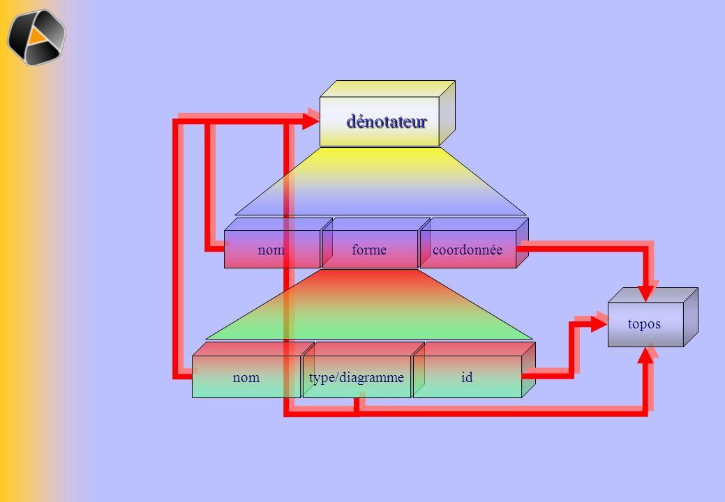 nomtype/diagrammeid nomformecoordonnée dénotateur topos