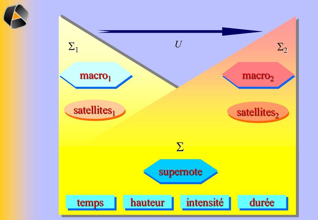 macro 1 satellites 1 1 macro 2 satellites 2 2 tempstempsintensitéintensitéduréeduréehauteurhauteur supernotesupernote U