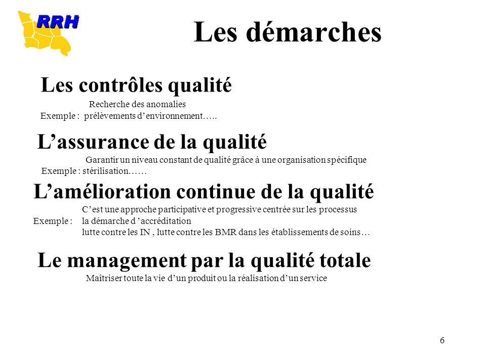 6 Les contrôles qualité Recherche des anomalies Exemple : prélèvements denvironnement….. Lassurance de la qualité Garantir un niveau constant de quali