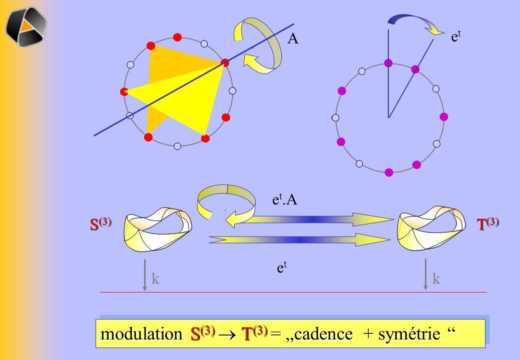 S (3) T (3) kk A etet e t.A etet modulation S (3) T (3) = cadence + symétrie modulation S (3) T (3) = cadence + symétrie