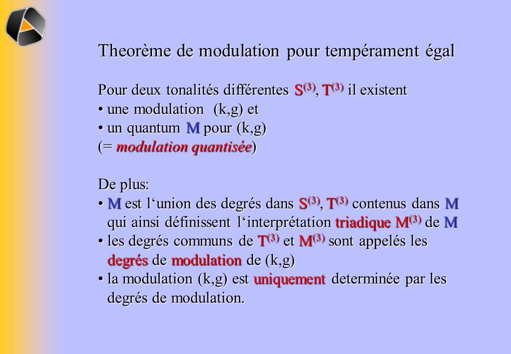 Theorème de modulation pour tempérament égal Pour deux tonalités différentes S (3), (3) il existent une modulation (k,g) et une modulation (k,g) et un quantum M pour (k,g) un quantum M pour (k,g) (= modulation quantisée) De plus: M est lunion des degrés dans S (3), (3) contenus dans M qui ainsi définissent linterprétation triadique M (3) de M M est lunion des degrés dans S (3), (3) contenus dans M qui ainsi définissent linterprétation triadique M (3) de M les degrés communs de (3) et M (3) sont appelés les degrés de modulation de (k,g) les degrés communs de (3) et M (3) sont appelés les degrés de modulation de (k,g) la modulation (k,g) est uniquement determinée par les degrés de modulation.