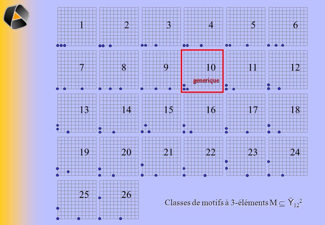 Classes de motifs à 3-éléments M Ÿ 12 2 1 2 3456 789101112 13 14 15161718 19 20 21222324 25 26 generique