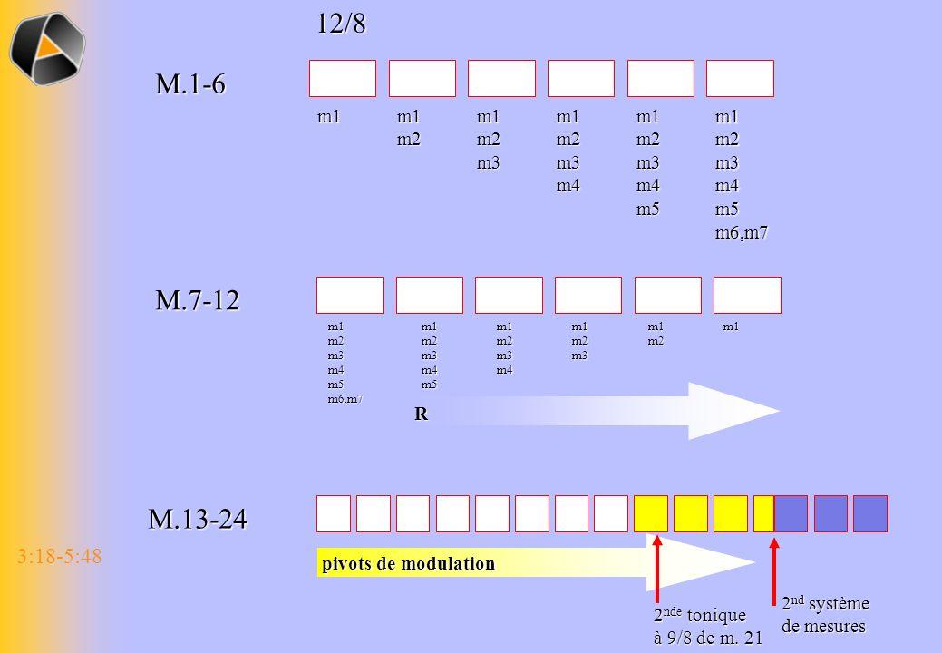 3:18-5:4812/8M.1-6 m1m1m2m1m2m3m1m2m3m4m1m2m3m4m5m1m2m3m4m5m6,m7 M.7-12 m1m1m2m1m2m3m1m2m3m4m1m2m3m4m5m1m2m3m4m5m6,m7 R M.13-24 pivots de modulation 2 nde tonique à 9/8 de m.