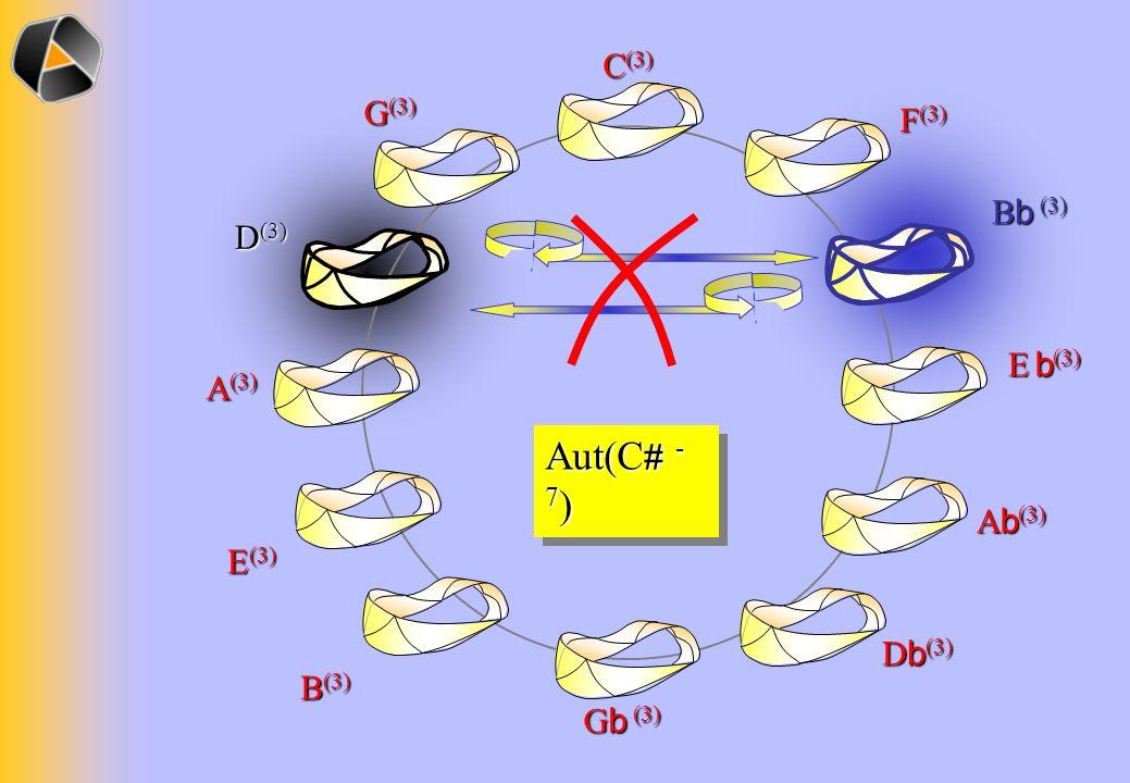C (3) F (3) B b (3) E b (3) A b (3) D b (3) G b (3) B (3) E (3) A (3) D (3) G (3) Aut(C # - 7 )