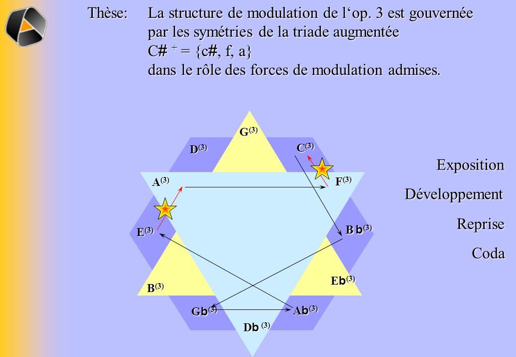 B b (3) A b (3) E (3) D (3) C (3) G b (3) Thèse: La structure de modulation de lop.