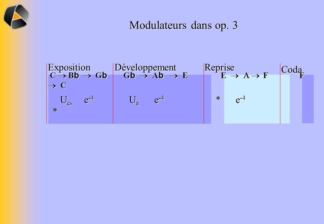 C B b G b G b A b E E F F C C B b G b G b A b E E F F C U c # e -4 U a e -4 * e -4 * U c # e -4 U a e -4 * e -4 * Modulateurs dans op.
