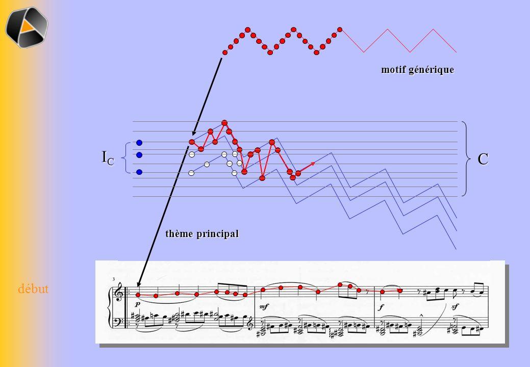 thème principal C C motif générique début