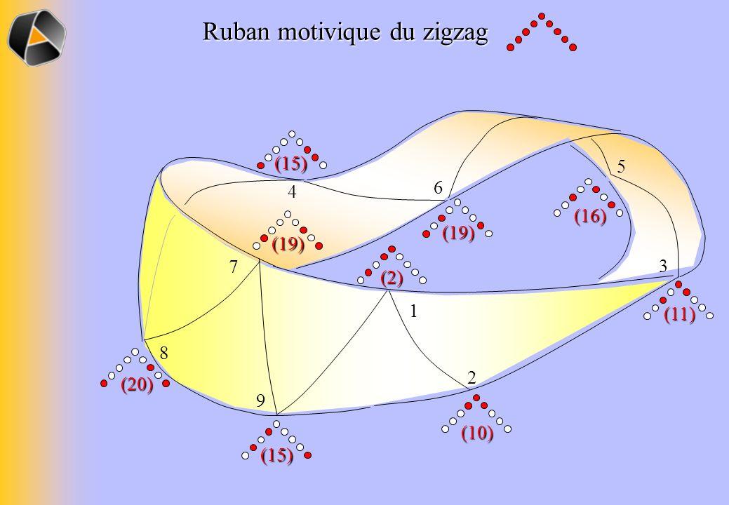 Ruban motivique du zigzag 6 7 4 1 9 8 2 5 3 (15) (15) (10) (11) (19) (19) (20) (2) (16)