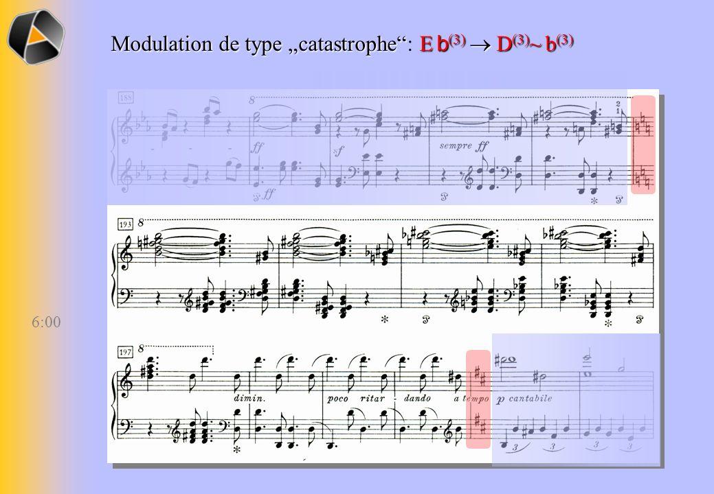 Schéma de zigzag motivique tierce mineure tierce mineure gamme Messiaen 2 transposition limitée tierce majeure tierce majeure gamme Messiaen 3 transposition limitée