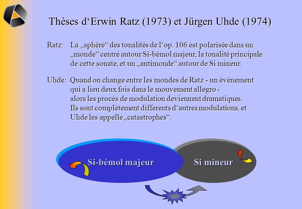 Thèses dErwin Ratz (1973) et Jürgen Uhde (1974) Ratz: La sphère des tonalités de lop.