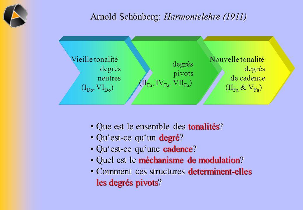 Vieille tonalité degrés neutres (I Do, VI Do ) degrés pivots (II Fa, IV Fa, VII Fa ) Nouvelle tonalité degrés de cadence (II Fa & V Fa ) Arnold Schönberg: Harmonielehre (1911) Que est le ensemble des tonalités Que est le ensemble des tonalités.