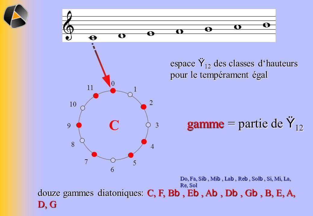 espace Ÿ 12 des classes dhauteurs pour le tempérament égal 0 1 2 3 4 5 6 7 8 9 10 11 douze gammes diatoniques: C, F, B b, E b, A b, D b, G b, B, E, A, D, G gamme = partie de Ÿ 12 C Do, Fa, Si b, Mi b, La b, Re b, Sol b, Si, Mi, La, Re, Sol