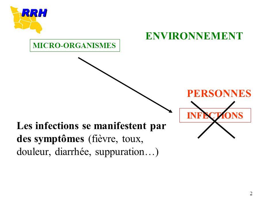 2 Les infections se manifestent par des symptômes (fièvre, toux, douleur, diarrhée, suppuration…) PERSONNES MICRO-ORGANISMES INFECTIONS ENVIRONNEMENT