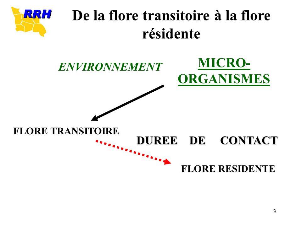9 MICRO- ORGANISMES ENVIRONNEMENT FLORE TRANSITOIRE FLORE RESIDENTE DUREE DE CONTACT De la flore transitoire à la flore résidente
