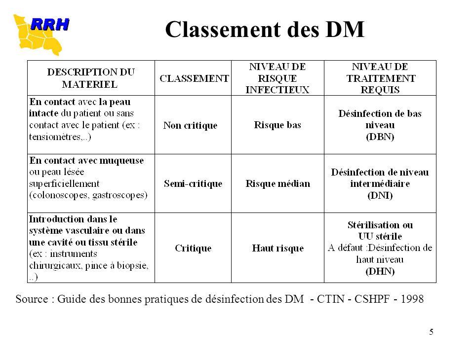 5 Classement des DM Source : Guide des bonnes pratiques de désinfection des DM - CTIN - CSHPF - 1998