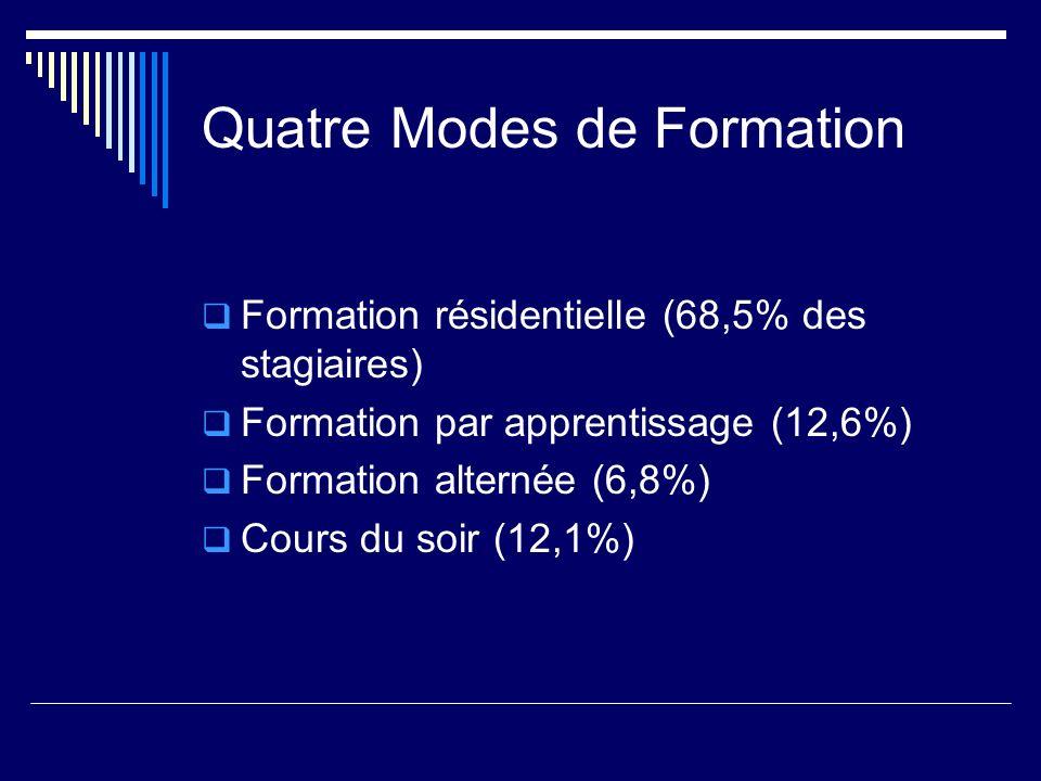 Quatre Modes de Formation Formation résidentielle (68,5% des stagiaires) Formation par apprentissage (12,6%) Formation alternée (6,8%) Cours du soir (