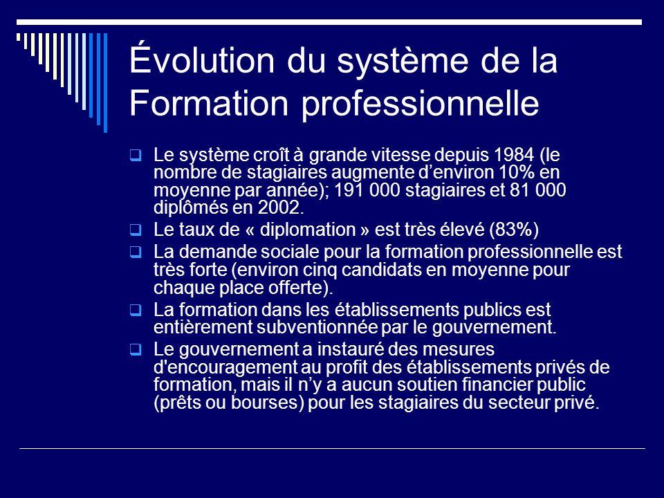 Évolution du système de la Formation professionnelle Le système croît à grande vitesse depuis 1984 (le nombre de stagiaires augmente denviron 10% en m
