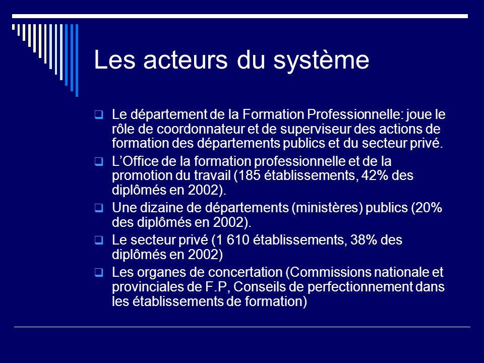 Les acteurs du système Le département de la Formation Professionnelle: joue le rôle de coordonnateur et de superviseur des actions de formation des dé