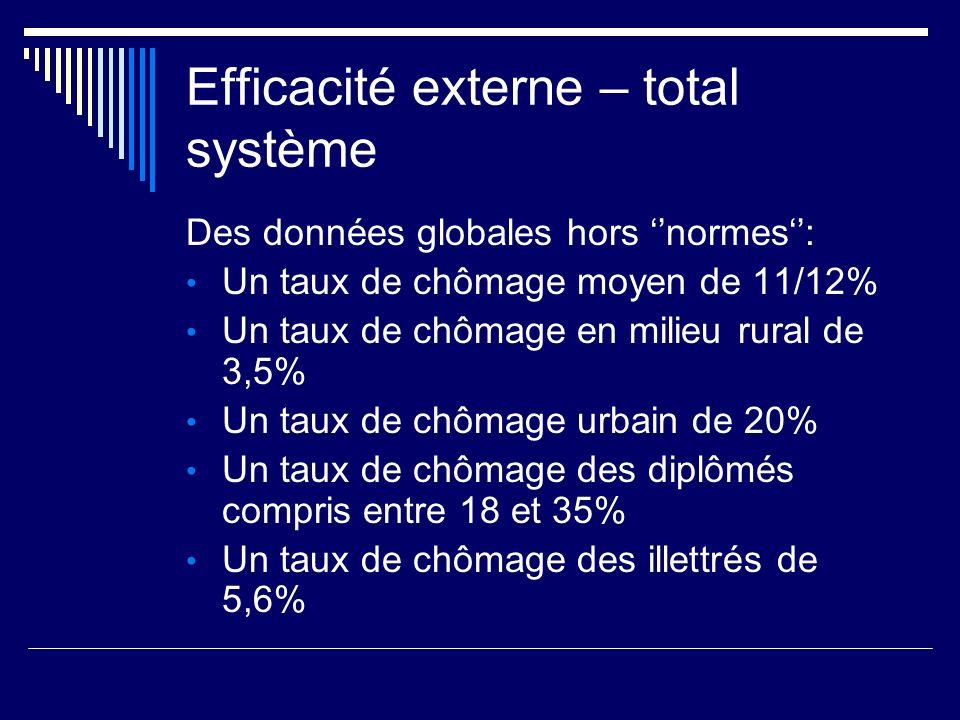 Efficacité externe – total système Des données globales hors normes: Un taux de chômage moyen de 11/12% Un taux de chômage en milieu rural de 3,5% Un