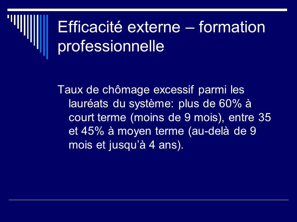 Efficacité externe – formation professionnelle Taux de chômage excessif parmi les lauréats du système: plus de 60% à court terme (moins de 9 mois), en