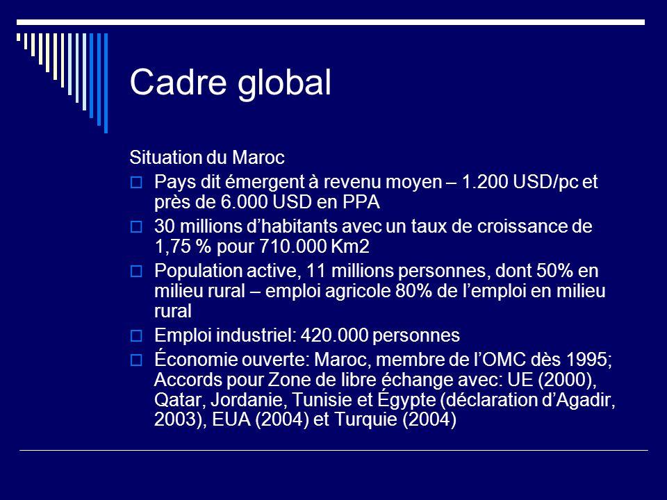 Cadre global Situation du Maroc Pays dit émergent à revenu moyen – 1.200 USD/pc et près de 6.000 USD en PPA 30 millions dhabitants avec un taux de cro