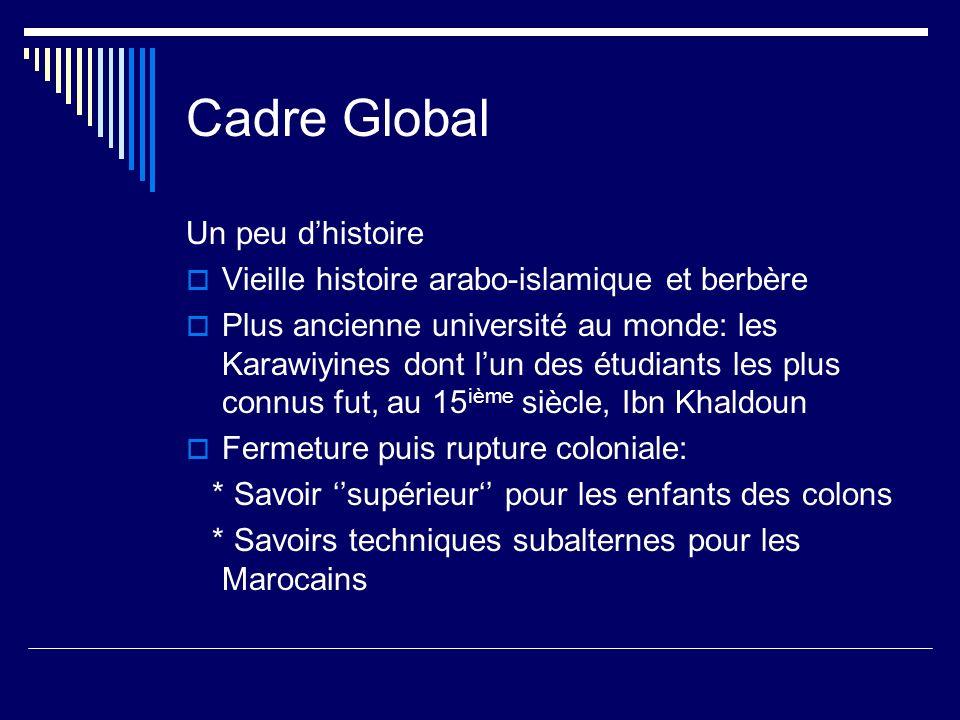 Cadre Global Un peu dhistoire Vieille histoire arabo-islamique et berbère Plus ancienne université au monde: les Karawiyines dont lun des étudiants le