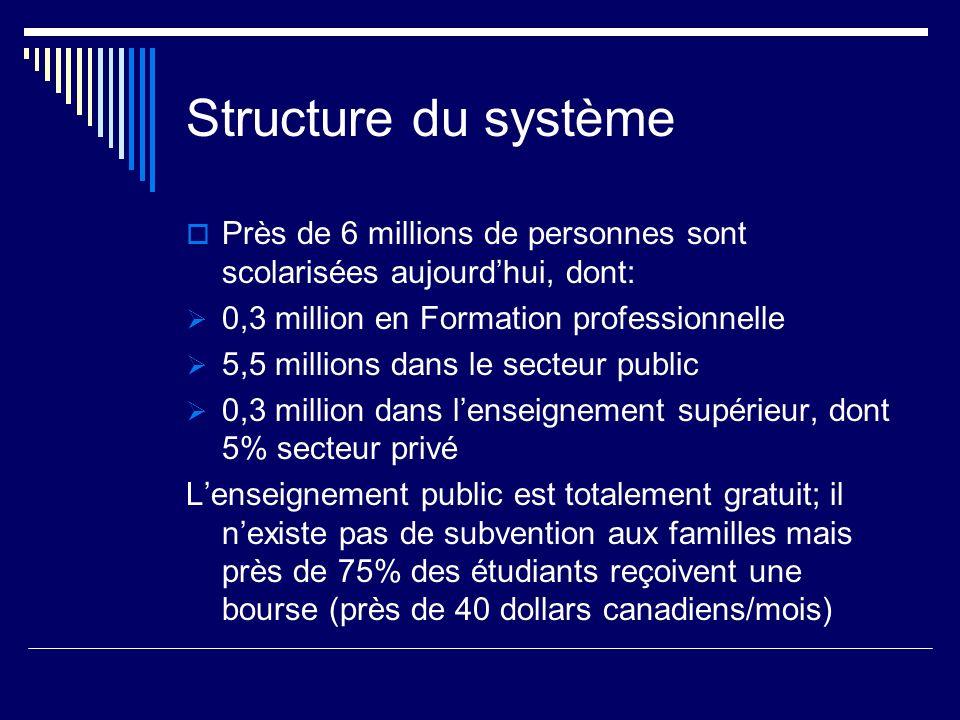 Structure du système Près de 6 millions de personnes sont scolarisées aujourdhui, dont: 0,3 million en Formation professionnelle 5,5 millions dans le