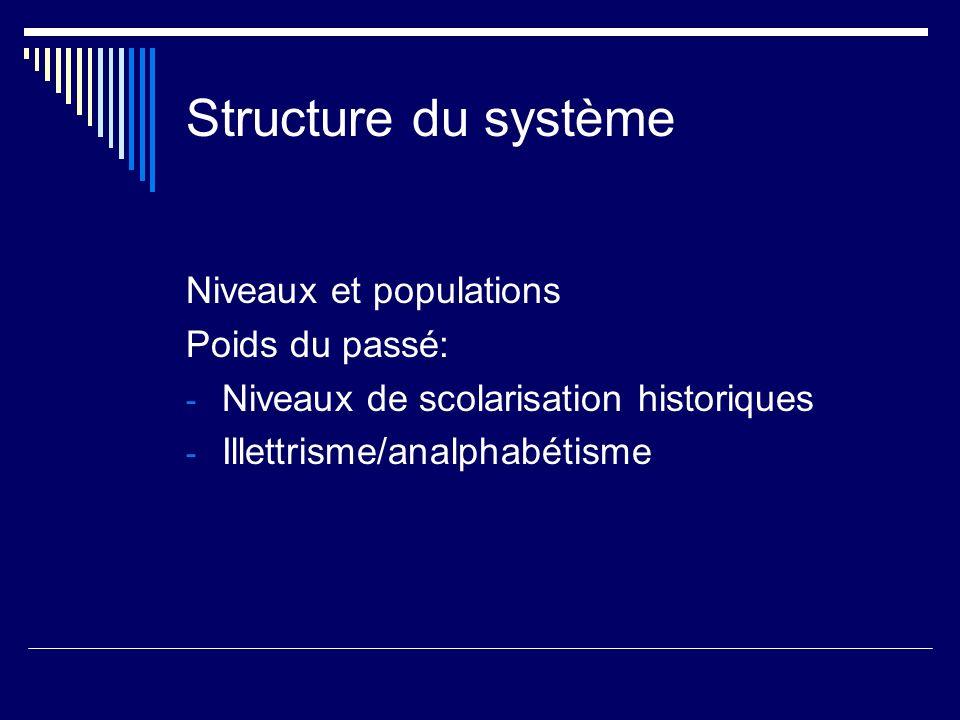 Pilotage du système Centralisme / décentralisme Concentration / déconcentration Public / privé