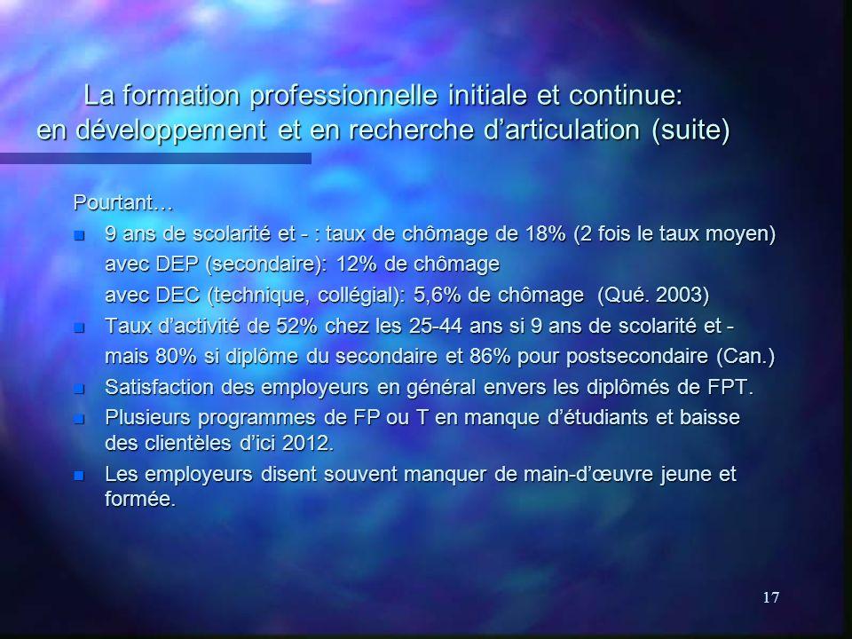 17 La formation professionnelle initiale et continue: en développement et en recherche darticulation (suite) Pourtant… n 9 ans de scolarité et - : taux de chômage de 18% (2 fois le taux moyen) avec DEP (secondaire): 12% de chômage avec DEC (technique, collégial): 5,6% de chômage (Qué.