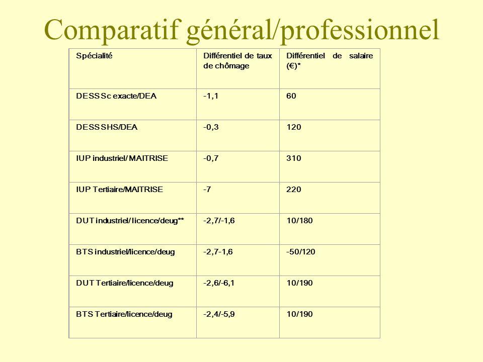 SpécialitéDifférentiel de taux de chômage Différentiel de salaire ()* DESS Sc exacte/DEA-1,160 DESS SHS/DEA-0,3120 IUP industriel/ MAITRISE-0,7310 IUP Tertiaire/MAITRISE-7220 DUT industriel/ licence/deug**-2,7/-1,610/180 BTS industriel/licence/deug-2,7-1,6-50/120 DUT Tertiaire/licence/deug-2,6/-6,110/190 BTS Tertiaire/licence/deug-2,4/-5,910/190 Comparatif général/professionnel