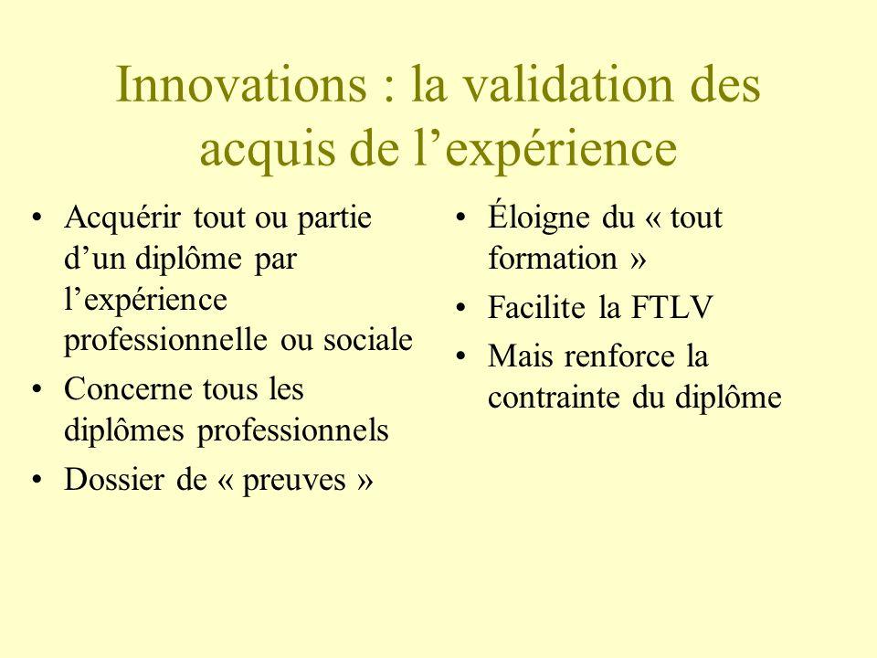 Innovations : la validation des acquis de lexpérience Acquérir tout ou partie dun diplôme par lexpérience professionnelle ou sociale Concerne tous les diplômes professionnels Dossier de « preuves » Éloigne du « tout formation » Facilite la FTLV Mais renforce la contrainte du diplôme
