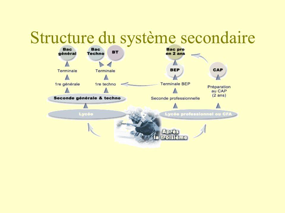 Structure du système secondaire
