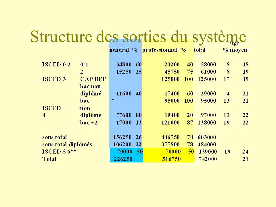 Structure des sorties du système