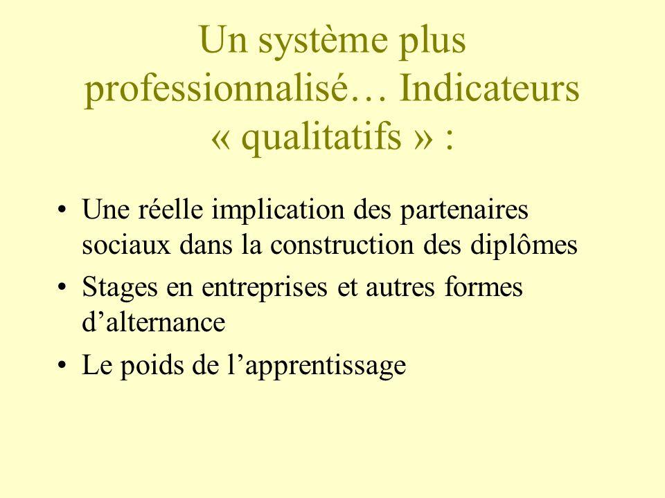 Un système plus professionnalisé… Indicateurs « qualitatifs » : Une réelle implication des partenaires sociaux dans la construction des diplômes Stages en entreprises et autres formes dalternance Le poids de lapprentissage