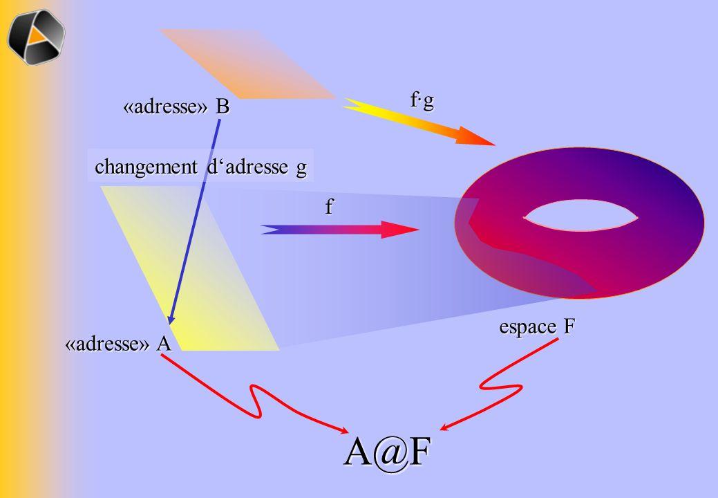 espace F A@F f «adresse» A «adresse» B changement dadresse g f·g
