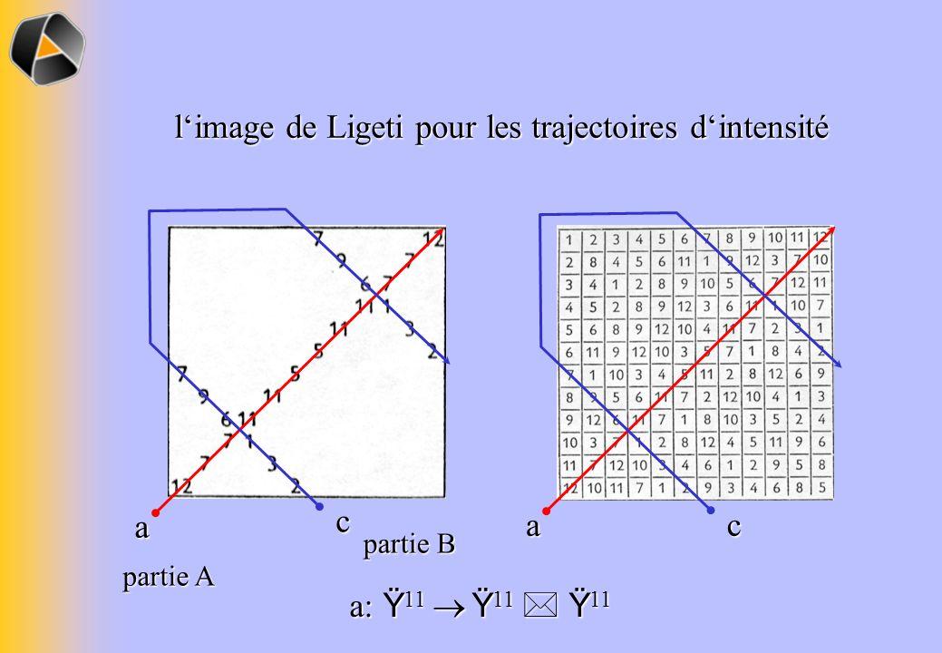 limage de Ligeti pour les trajectoires dintensité a a c c a: Ÿ 11 Ÿ 11 Ÿ 11 partie A partie B