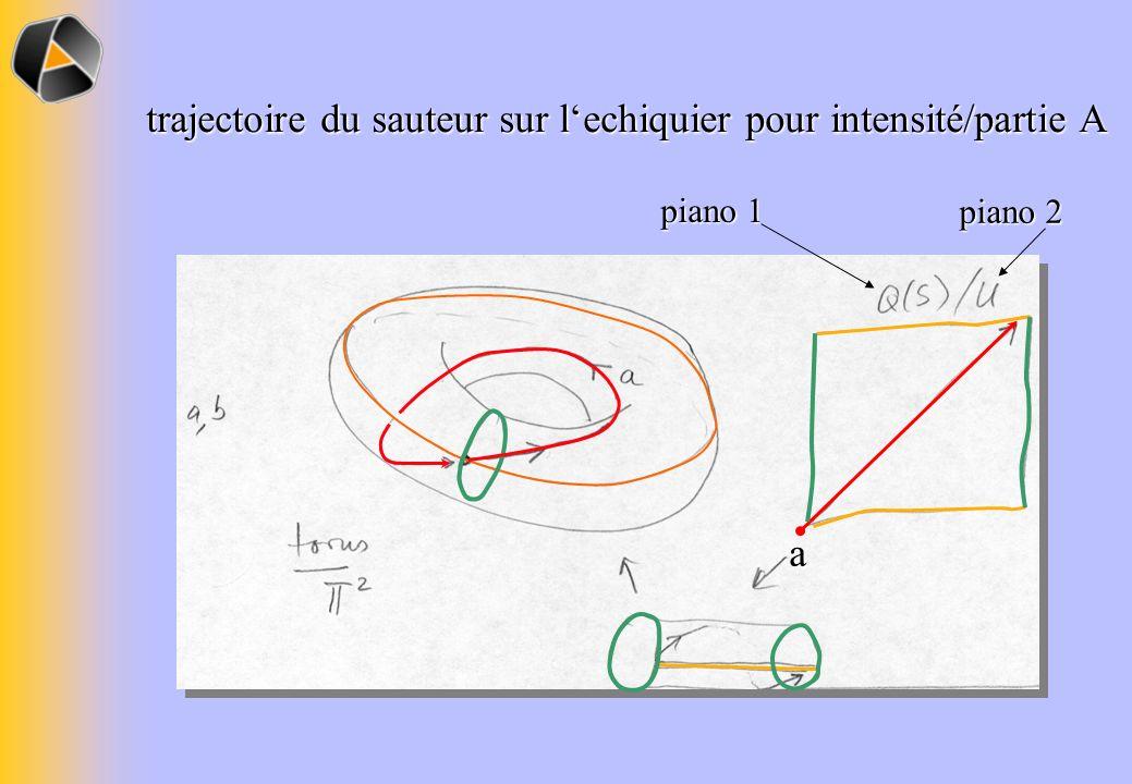 trajectoire du sauteur sur lechiquier pour intensité/partie A a piano 1 piano 2