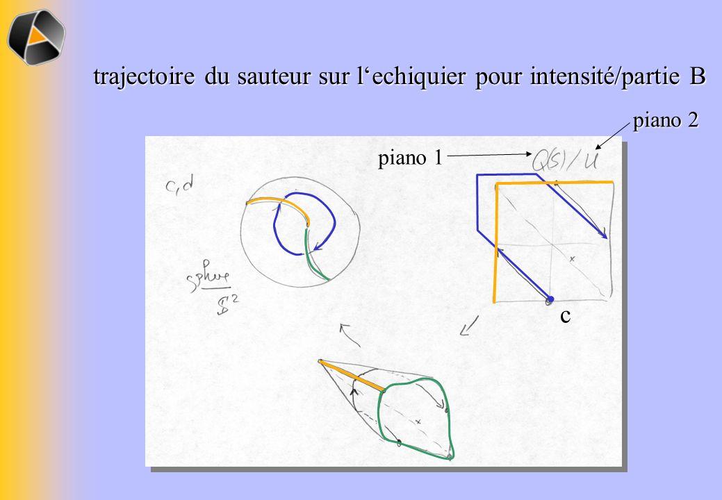 trajectoire du sauteur sur lechiquier pour intensité/partie B c piano 1 piano 2