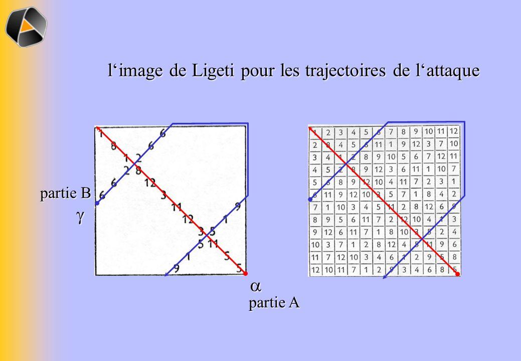 limage de Ligeti pour les trajectoires de lattaque partie A partie B