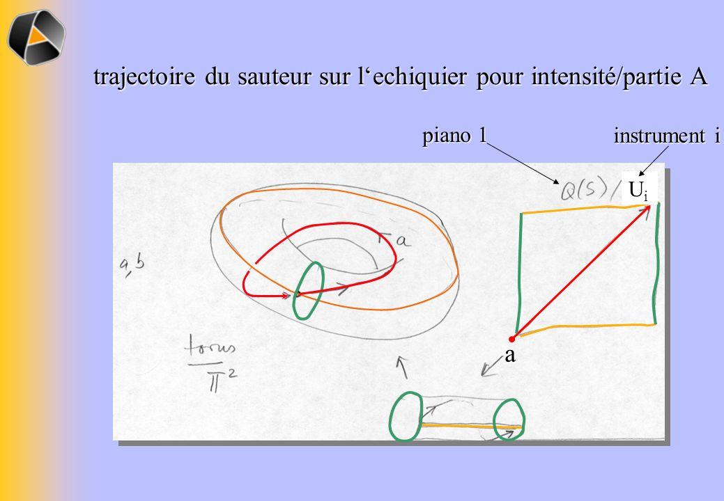a piano 1 UiUi instrument i trajectoire du sauteur sur lechiquier pour intensité/partie A