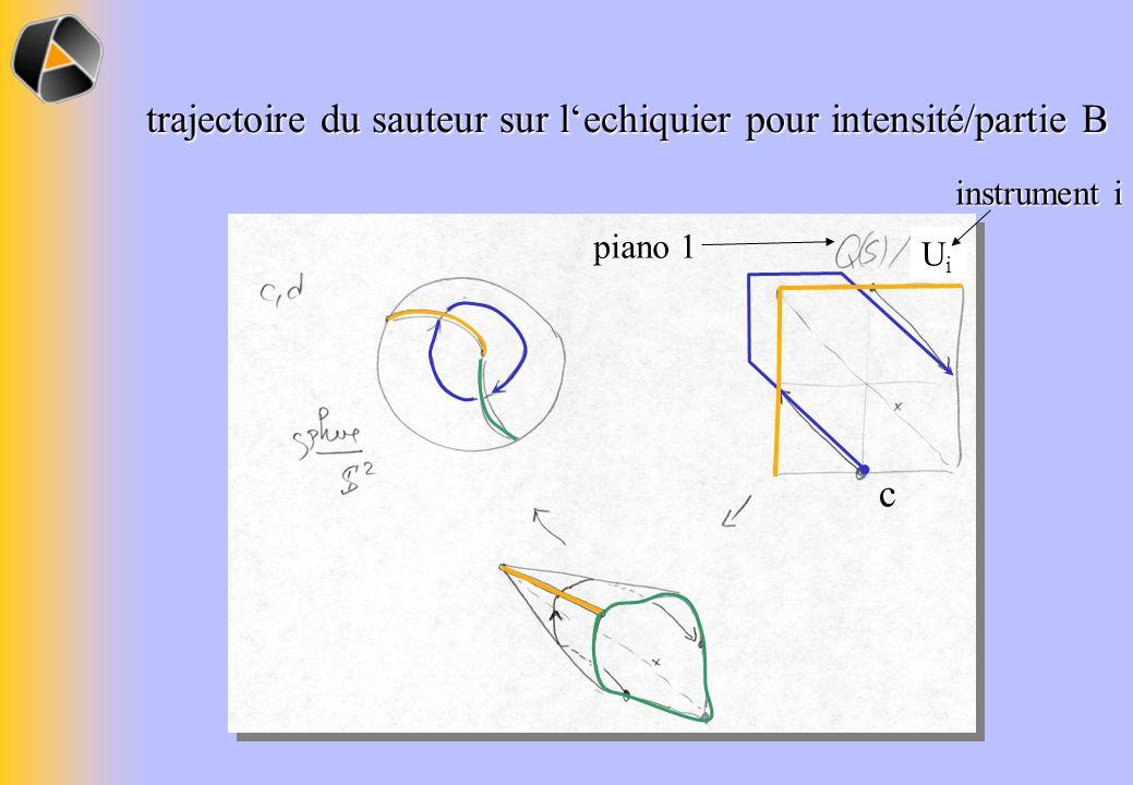 c piano 1 UiUi instrument i trajectoire du sauteur sur lechiquier pour intensité/partie B