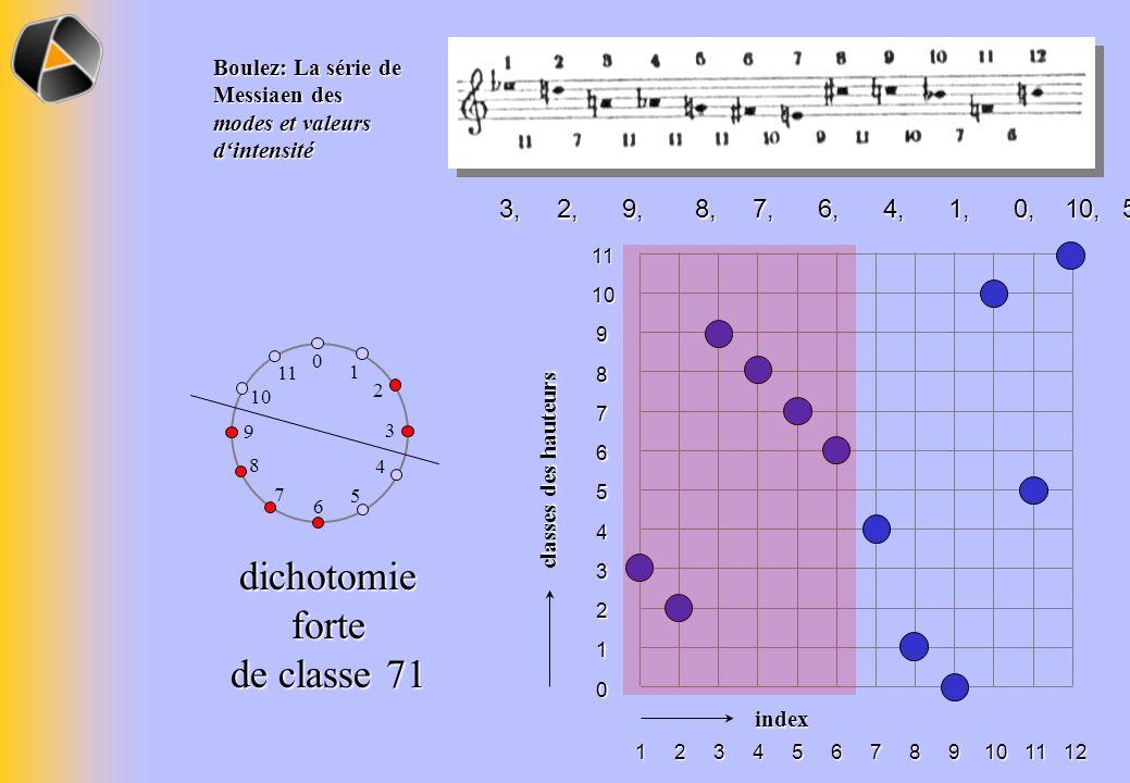 Boulez: La série de Messiaen des modes et valeurs dintensité classes des hauteurs 11 10 9 8 7 6 5 4 3 2 1 0 index 111098765432112 0 1 2 3 4 5 6 7 8 9